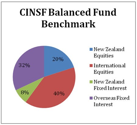 CINSF Balanced Fund