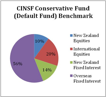 CINSF Conservative Fund Benchmark